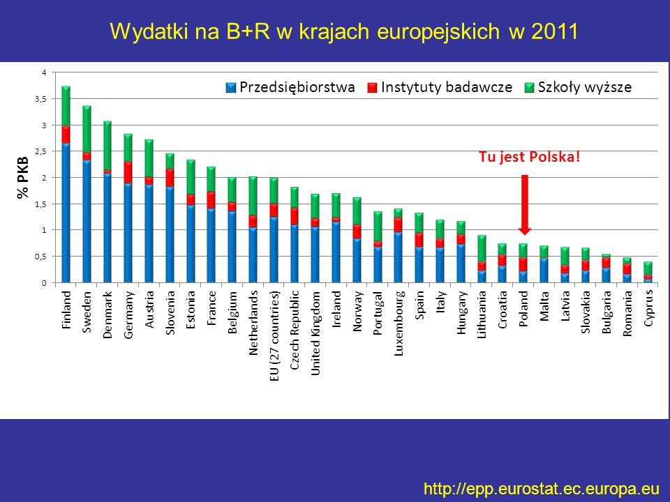 http://epp.eurostat.ec.europa.eu Wydatki na B+R w krajach europejskich w 2011 Tu jest Polska!