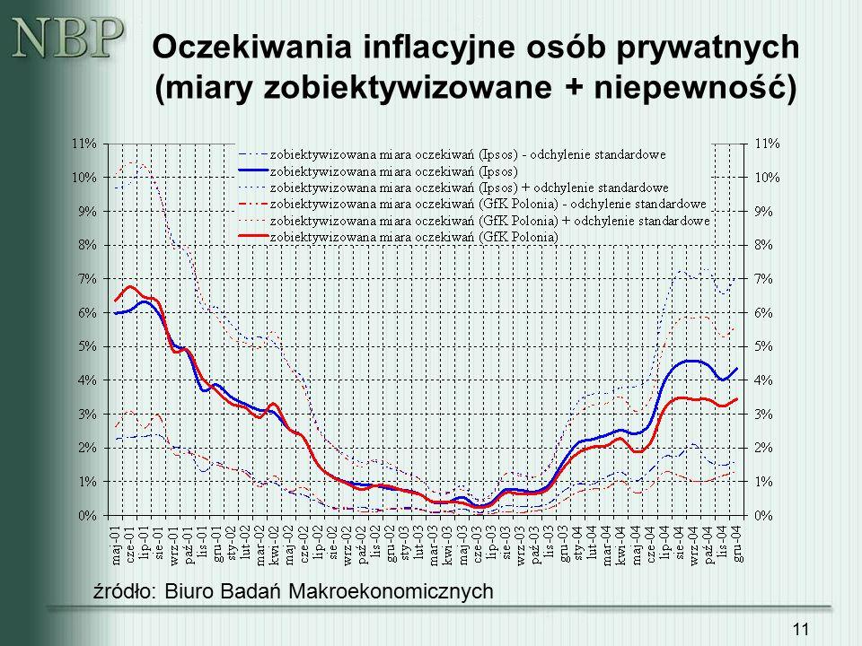 11 Oczekiwania inflacyjne osób prywatnych (miary zobiektywizowane + niepewność) źródło: Biuro Badań Makroekonomicznych