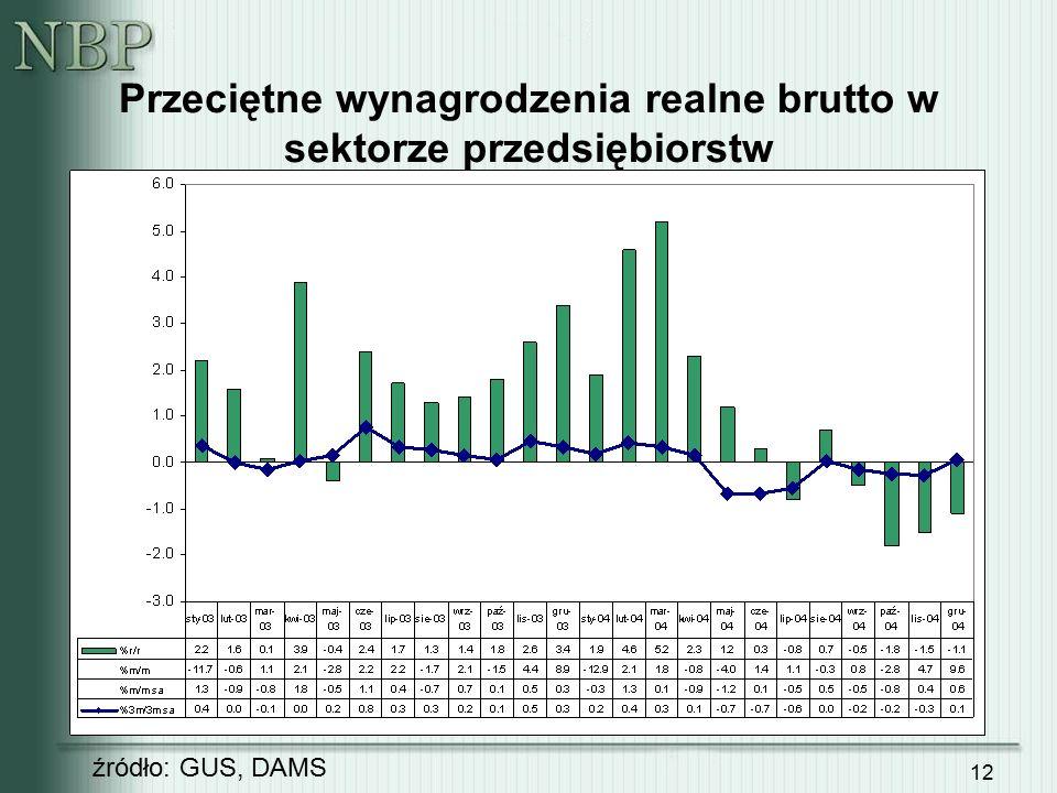 12 Przeciętne wynagrodzenia realne brutto w sektorze przedsiębiorstw źródło: GUS, DAMS