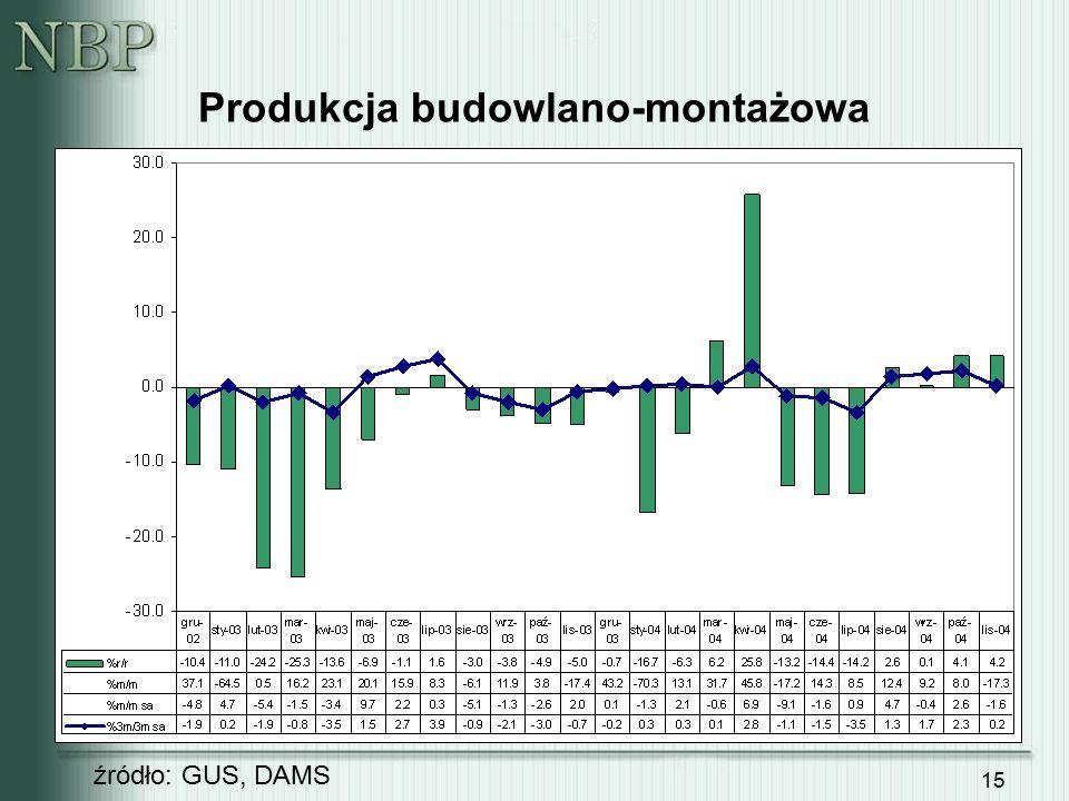 15 Produkcja budowlano-montażowa źródło: GUS, DAMS