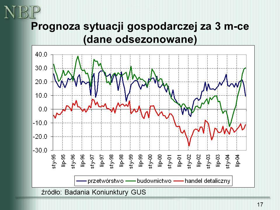 17 Prognoza sytuacji gospodarczej za 3 m-ce (dane odsezonowane) źródło: Badania Koniunktury GUS