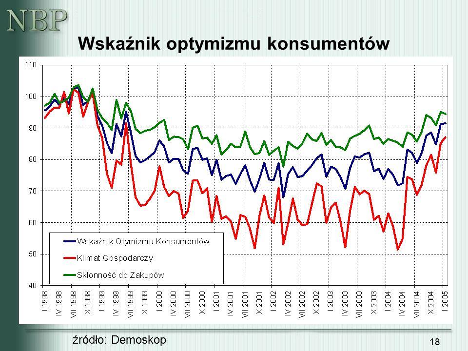 18 Wskaźnik optymizmu konsumentów źródło: Demoskop