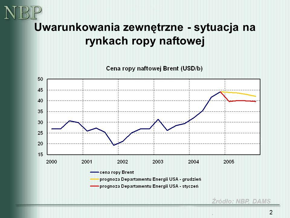 23 Rozkład odpowiedzi na temat wysokości planowanych podwyżek Średnia 4,8% (ważona zatrudnieniem 4,2%) Mediana 4,5% Oś pionowa – odsetek odpowiedzi: wzrost płac Źródło: sonda XI.2004, ankieta roczna