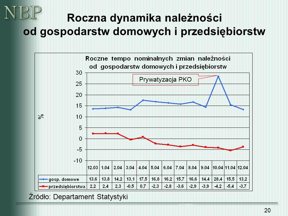 20 Roczna dynamika należności od gospodarstw domowych i przedsiębiorstw Źródło: Departament Statystyki Prywatyzacja PKO