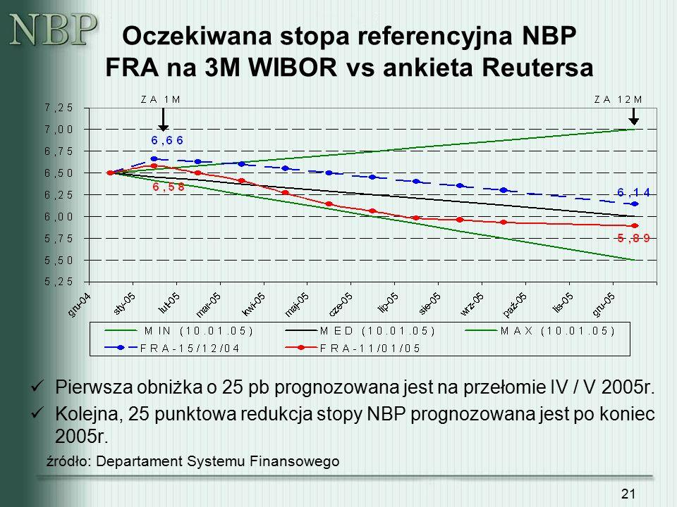 21 Oczekiwana stopa referencyjna NBP FRA na 3M WIBOR vs ankieta Reutersa Pierwsza obniżka o 25 pb prognozowana jest na przełomie IV / V 2005r. Kolejna