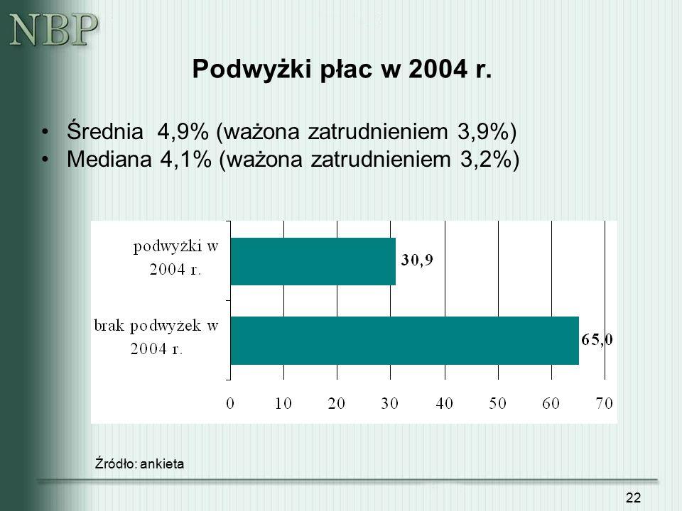 22 Podwyżki płac w 2004 r. Średnia 4,9% (ważona zatrudnieniem 3,9%) Mediana 4,1% (ważona zatrudnieniem 3,2%) Źródło: ankieta