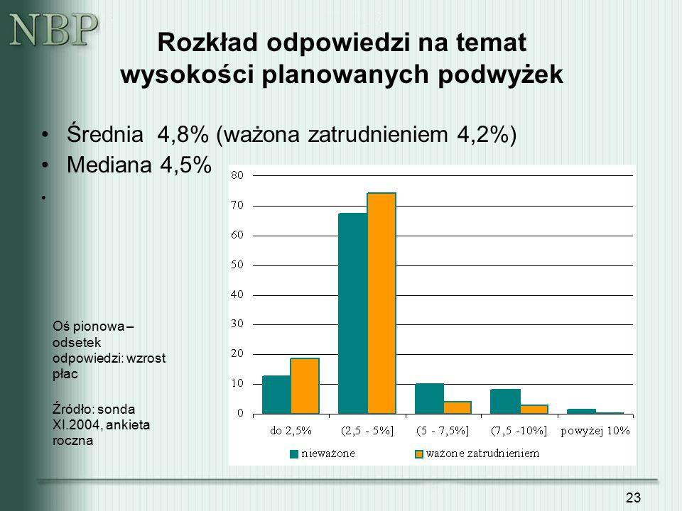 23 Rozkład odpowiedzi na temat wysokości planowanych podwyżek Średnia 4,8% (ważona zatrudnieniem 4,2%) Mediana 4,5% Oś pionowa – odsetek odpowiedzi: w