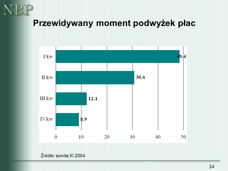 24 Przewidywany moment podwyżek płac Źródło: sonda XI.2004