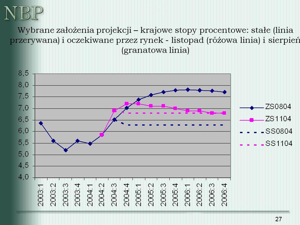 27 Wybrane założenia projekcji – krajowe stopy procentowe: stałe (linia przerywana) i oczekiwane przez rynek - listopad (różowa linia) i sierpień (gra