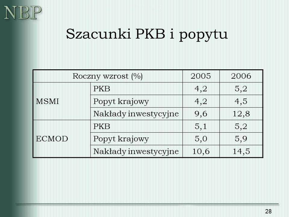 28 Szacunki PKB i popytu Roczny wzrost (%)20052006 MSMI PKB4,25,2 Popyt krajowy4,24,5 Nakłady inwestycyjne9,612,8 ECMOD PKB5,15,2 Popyt krajowy5,05,9