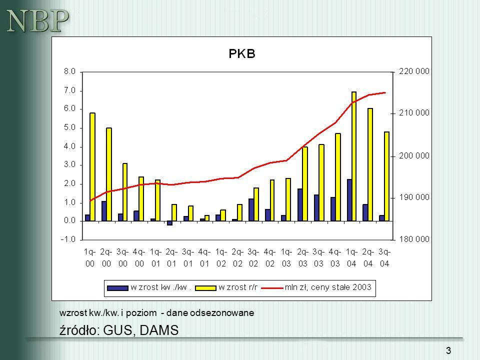 4 źródło: GUS, DAMS wzrost kw./kw. i poziom - dane odsezonowane