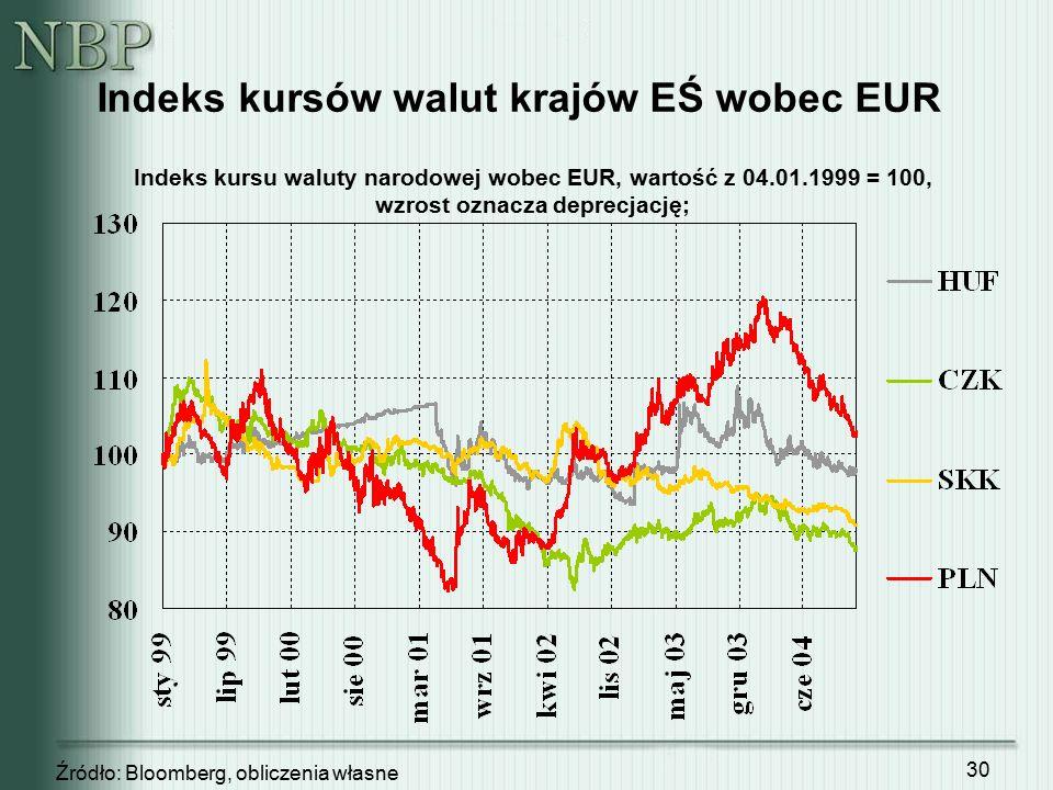 30 Indeks kursu waluty narodowej wobec EUR, wartość z 04.01.1999 = 100, wzrost oznacza deprecjację; Indeks kursów walut krajów EŚ wobec EUR Źródło: Bl
