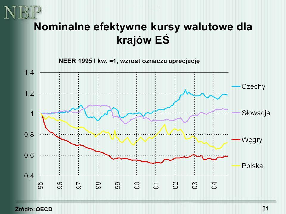 31 Nominalne efektywne kursy walutowe dla krajów EŚ Źródło: OECD NEER 1995 I kw. =1, wzrost oznacza aprecjację