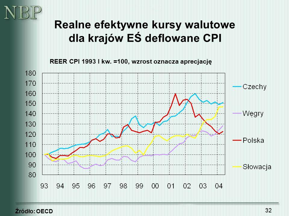 32 Realne efektywne kursy walutowe dla krajów EŚ deflowane CPI Źródło: OECD REER CPI 1993 I kw. =100, wzrost oznacza aprecjację