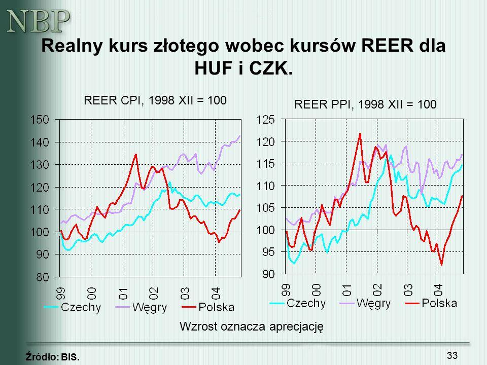 33 Realny kurs złotego wobec kursów REER dla HUF i CZK. Źródło: BIS. REER PPI, 1998 XII = 100 REER CPI, 1998 XII = 100 Wzrost oznacza aprecjację