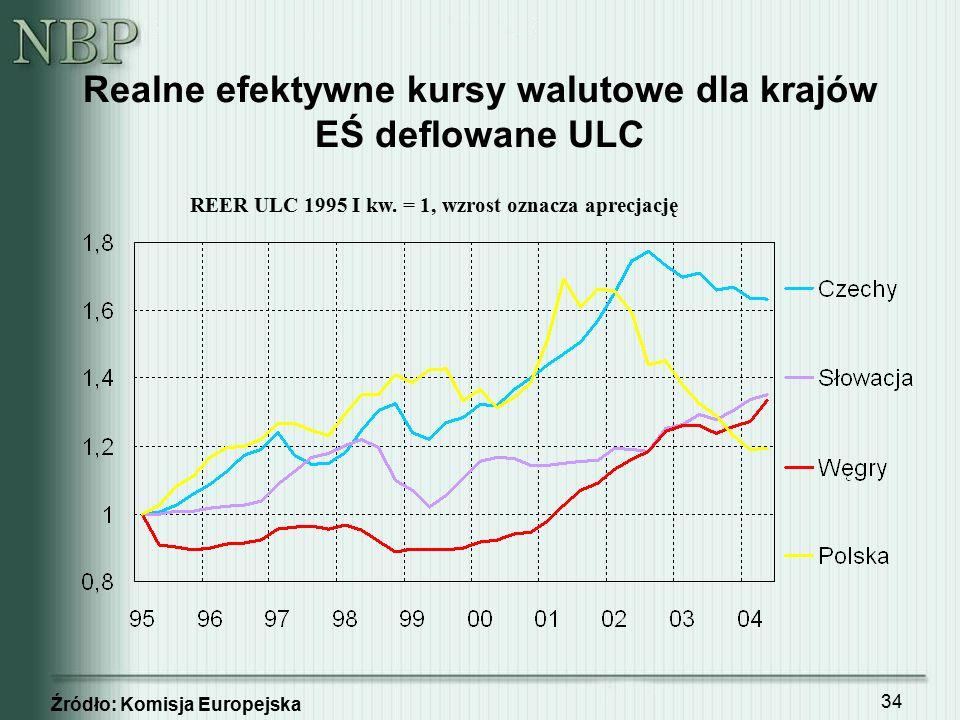 34 Realne efektywne kursy walutowe dla krajów EŚ deflowane ULC Źródło: Komisja Europejska REER ULC 1995 I kw. = 1, wzrost oznacza aprecjację