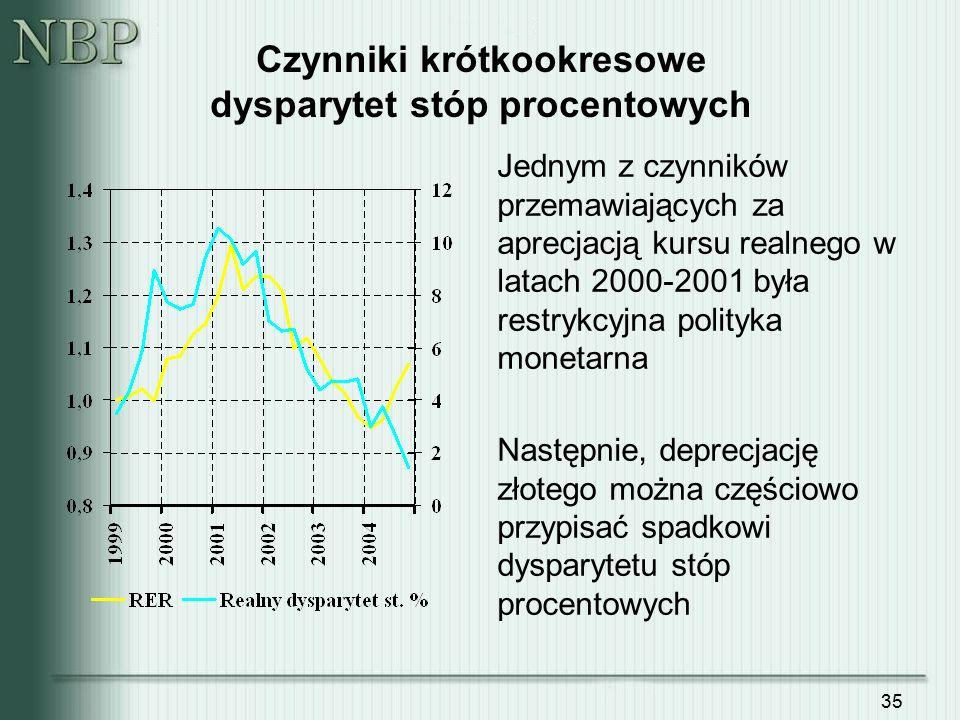 35 Czynniki krótkookresowe dysparytet stóp procentowych Jednym z czynników przemawiających za aprecjacją kursu realnego w latach 2000-2001 była restry