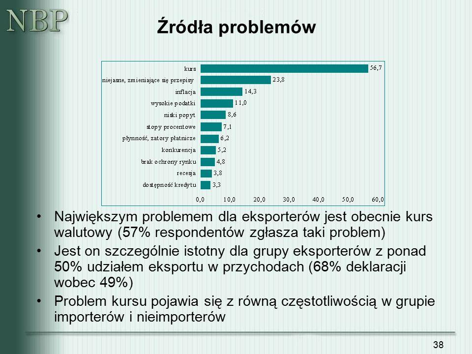 38 Źródła problemów Największym problemem dla eksporterów jest obecnie kurs walutowy (57% respondentów zgłasza taki problem) Jest on szczególnie istot