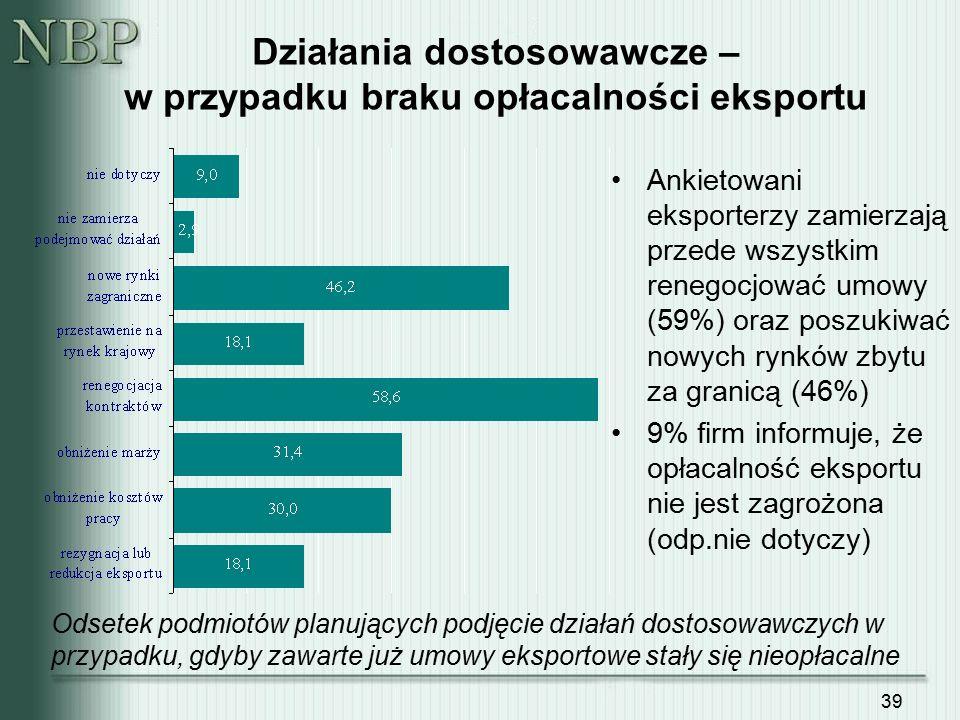 39 Działania dostosowawcze – w przypadku braku opłacalności eksportu Ankietowani eksporterzy zamierzają przede wszystkim renegocjować umowy (59%) oraz
