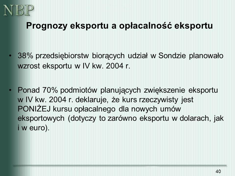 40 Prognozy eksportu a opłacalność eksportu 38% przedsiębiorstw biorących udział w Sondzie planowało wzrost eksportu w IV kw. 2004 r. Ponad 70% podmio