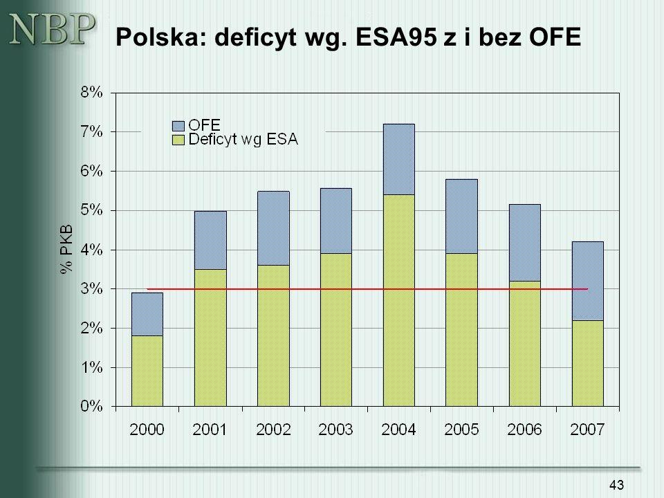 43 Polska: deficyt wg. ESA95 z i bez OFE