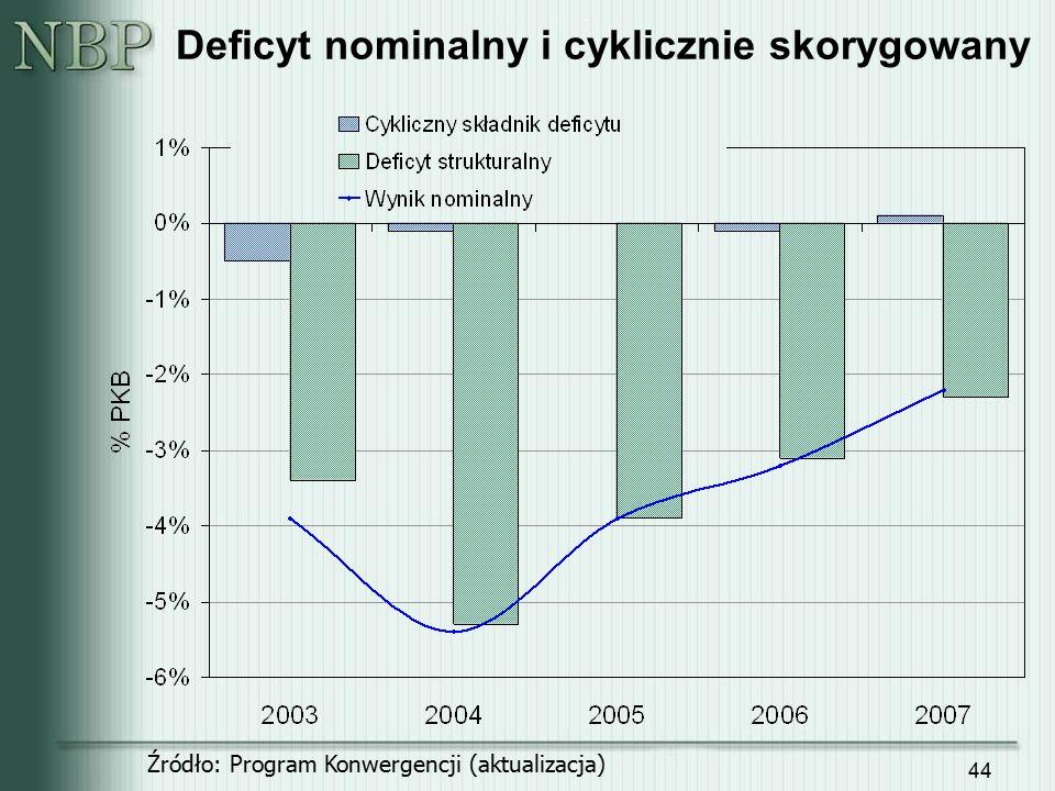 44 Deficyt nominalny i cyklicznie skorygowany Źródło: Program Konwergencji (aktualizacja)