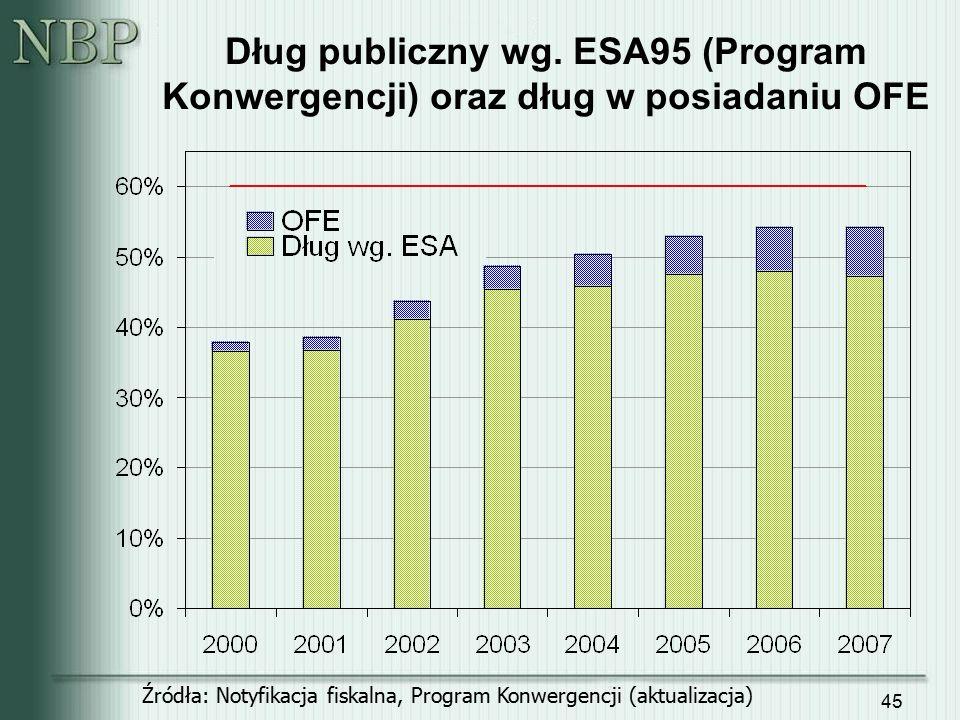 45 Dług publiczny wg. ESA95 (Program Konwergencji) oraz dług w posiadaniu OFE Źródła: Notyfikacja fiskalna, Program Konwergencji (aktualizacja)
