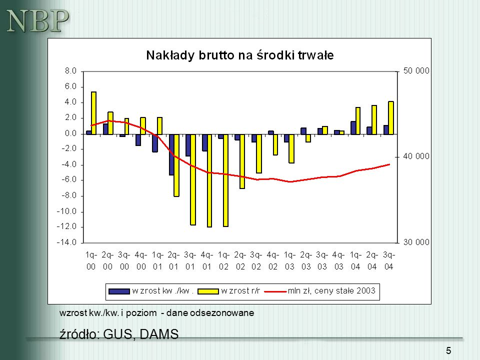 5 źródło: GUS, DAMS wzrost kw./kw. i poziom - dane odsezonowane