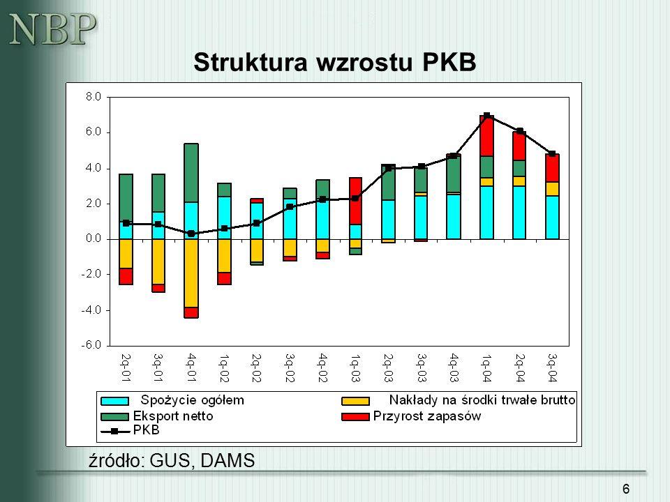 7 Dekompozycja inflacji CPI (dane historyczne i prognoza ekspercka) źródło: DAMS