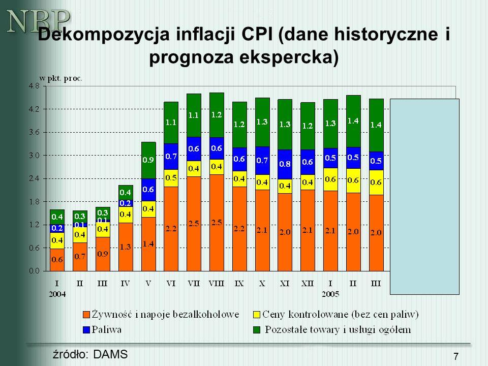 8 Dynamika r/r PPI oraz nominalny efektywny kurs walutowy źródło: GUS, DAMS