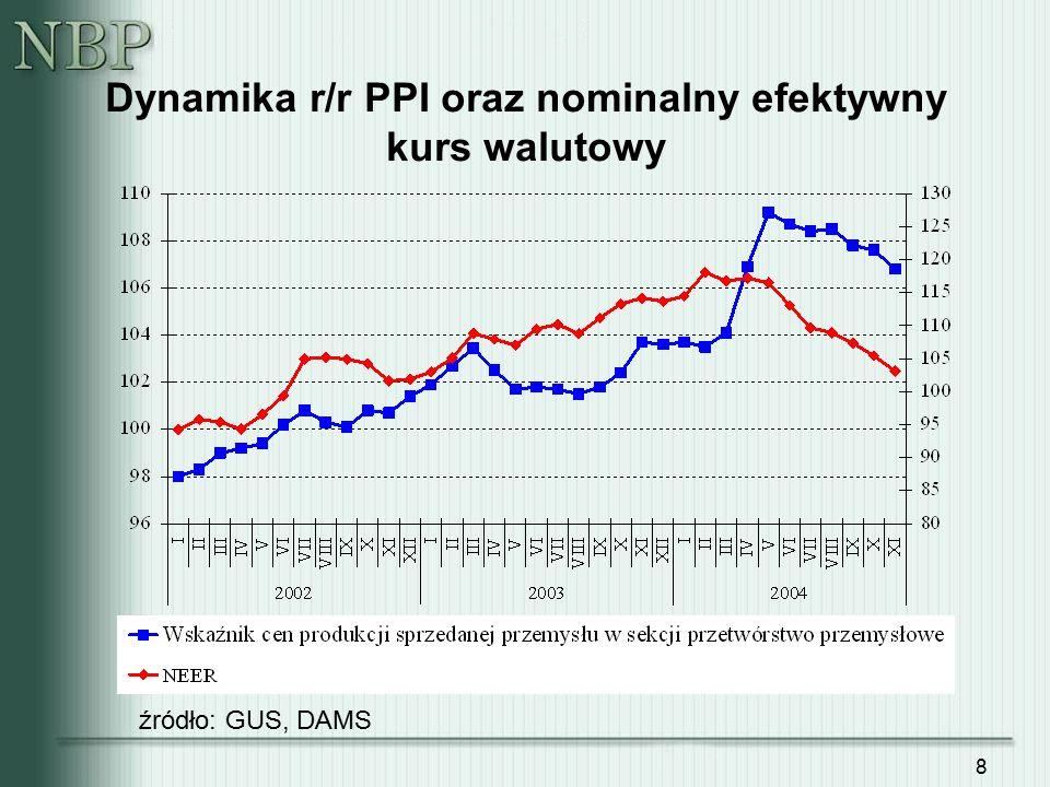 19 Podaż pieniądza M3 Źródło: Departament Statystyki Prywatyzacja PKO Wzrost przed akcesją do UE