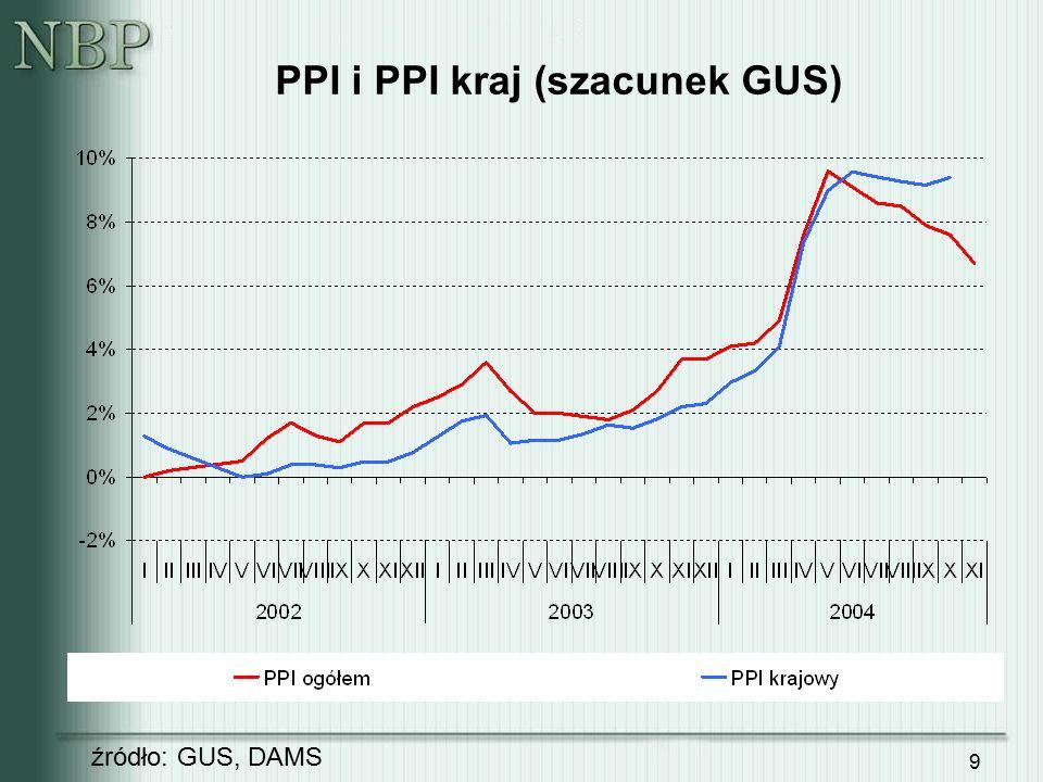10 Przewidywane ceny sprzedaży na najbliższe 3 miesiące (dane odsezonowane) źródło: Badania Koniunktury GUS