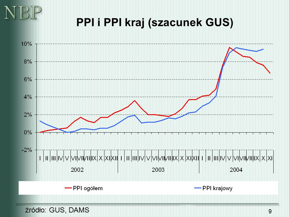9 PPI i PPI kraj (szacunek GUS) źródło: GUS, DAMS