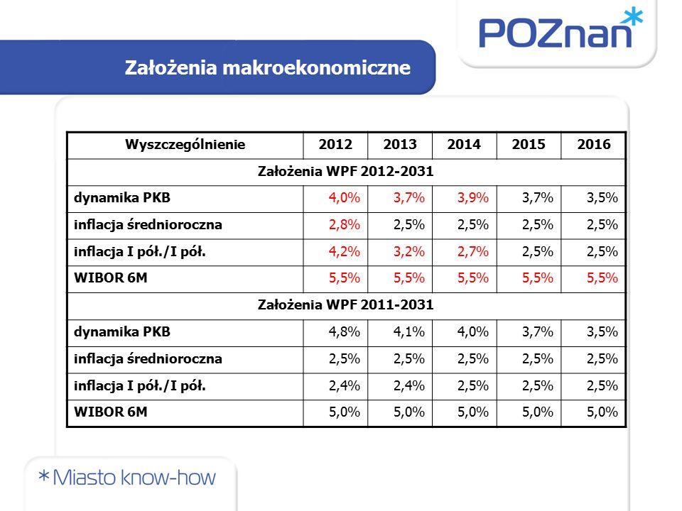 Założenia makroekonomiczne Wyszczególnienie20122013201420152016 Założenia WPF 2012-2031 dynamika PKB4,0%3,7%3,9%3,7%3,5% inflacja średnioroczna2,8%2,5% inflacja I pół./I pół.4,2%3,2%2,7%2,5% WIBOR 6M5,5% Założenia WPF 2011-2031 dynamika PKB4,8%4,1%4,0%3,7%3,5% inflacja średnioroczna2,5% inflacja I pół./I pół.2,4% 2,5% WIBOR 6M5,0%