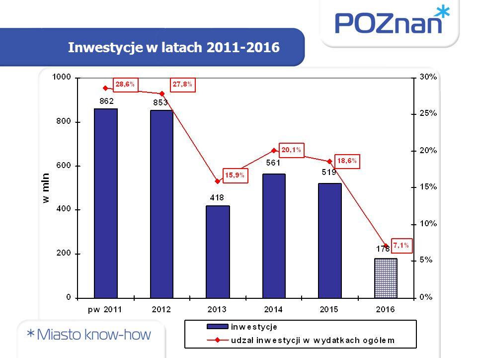 Inwestycje w latach 2011-2016