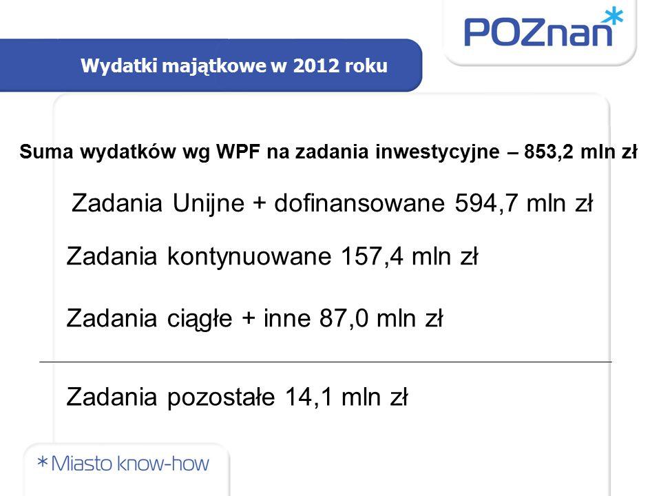 Wydatki majątkowe w 2012 roku Zadania Unijne + dofinansowane 594,7 mln zł Zadania kontynuowane 157,4 mln zł Zadania ciągłe + inne 87,0 mln zł Suma wyd