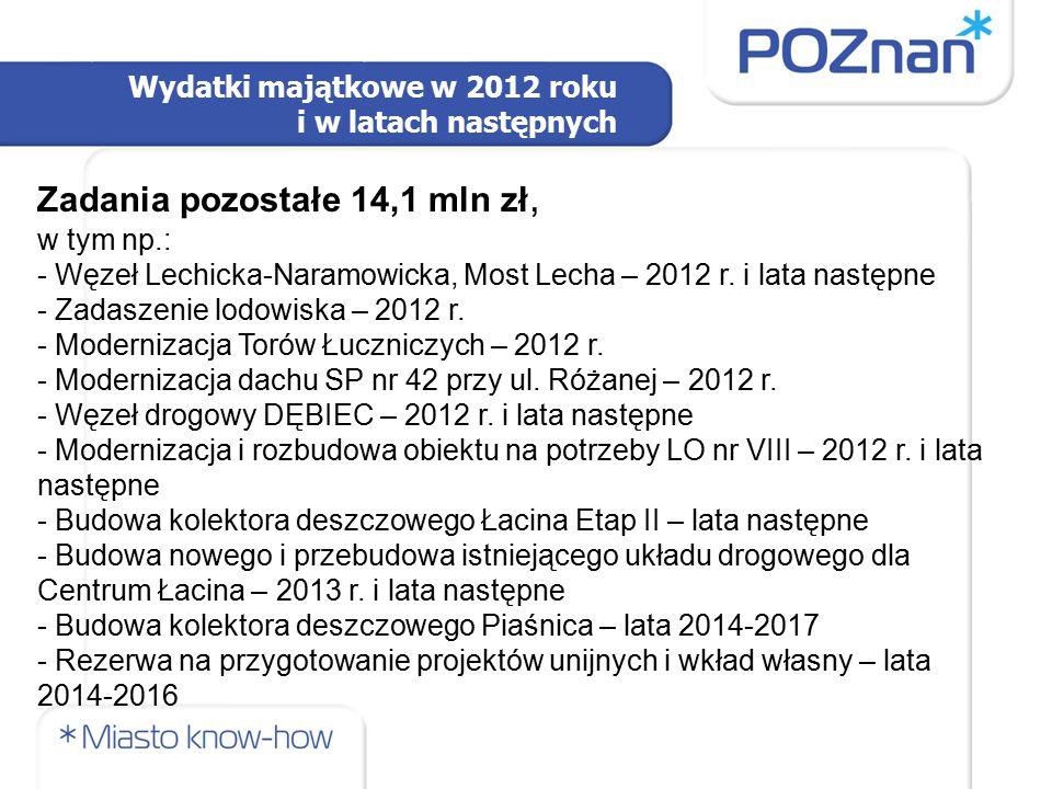 Wydatki majątkowe w 2012 roku i w latach następnych Zadania pozostałe 14,1 mln zł, w tym np.: - Węzeł Lechicka-Naramowicka, Most Lecha – 2012 r. i lat