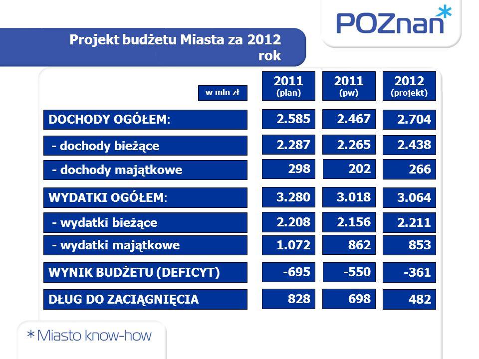 Projekt budżetu Miasta za 2012 rok DOCHODY OGÓŁEM: WYDATKI OGÓŁEM: - wydatki bieżące - wydatki majątkowe DŁUG DO ZACIĄGNIĘCIA 2.585 3.280 2.208 1.072