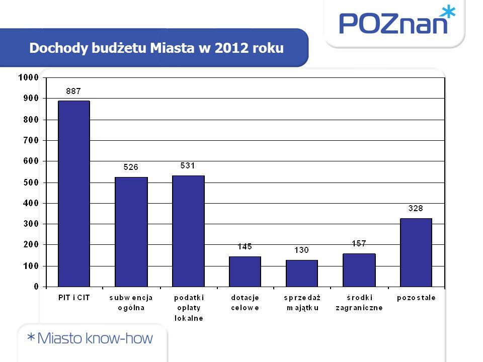 Dochody budżetu Miasta w 2012 roku