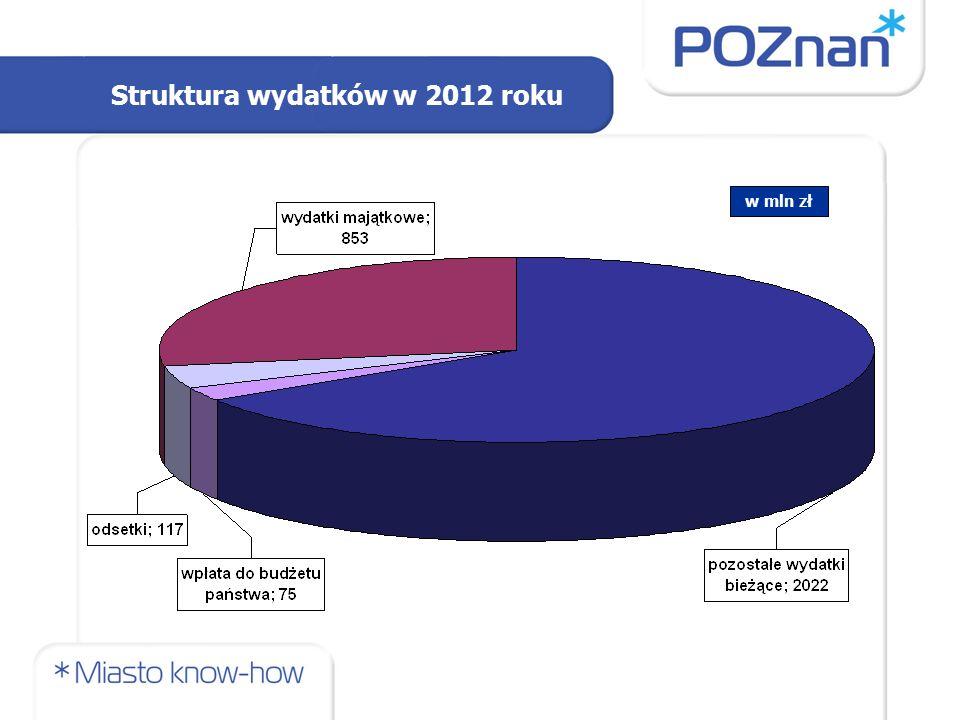 Struktura wydatków w 2012 roku w mln zł