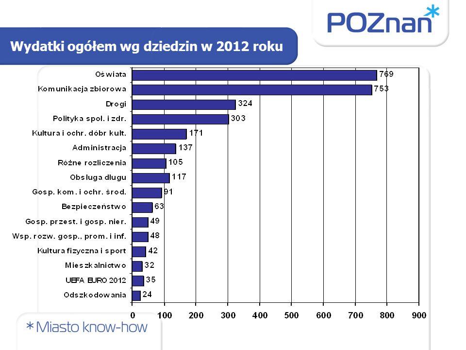 Wydatki ogółem wg dziedzin w 2012 roku