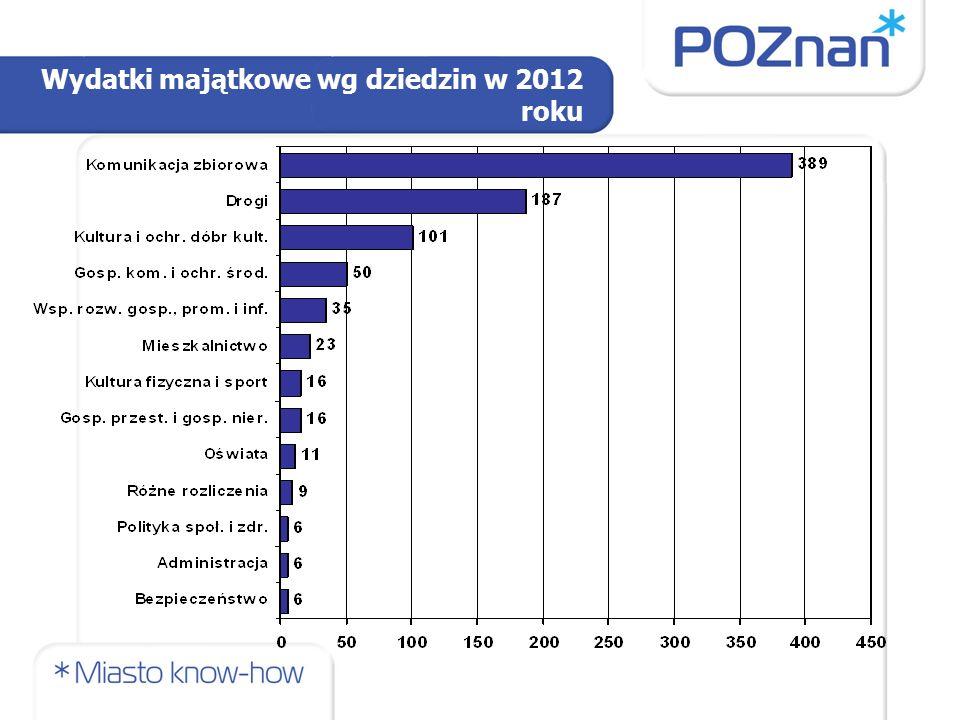 Wydatki majątkowe wg dziedzin w 2012 roku