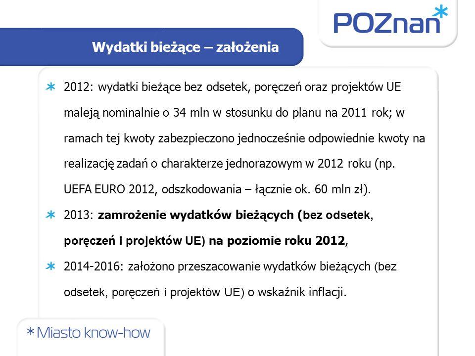 Wydatki bieżące – założenia 2012: wydatki bieżące bez odsetek, poręczeń oraz projektów UE maleją nominalnie o 34 mln w stosunku do planu na 2011 rok; w ramach tej kwoty zabezpieczono jednocześnie odpowiednie kwoty na realizację zadań o charakterze jednorazowym w 2012 roku (np.
