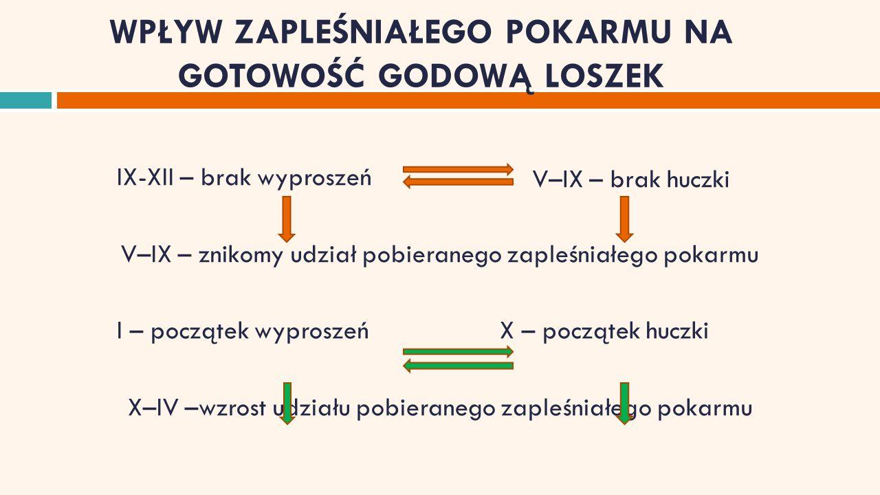 ZEARALENON  zearalenon (ZEN) jest mikotoksyną produkowaną przez grzyby pleśniowe rodzaju Fusarium, występujące praktycznie na całym świecie we wszystkich warunkach klimatycznych ;  nadmiar ZEN i jego pochodnych w organiźmie może powodować zaburzenia hormonalne w konsekwencji doprowadzające do hiperestrogenizmu ;
