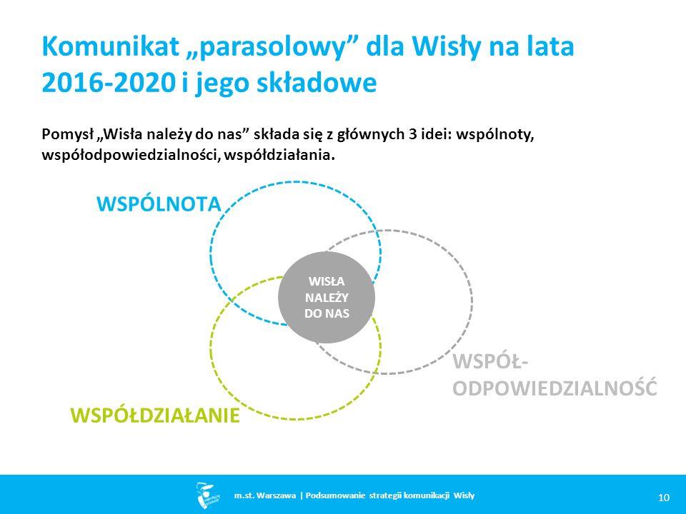 """Komunikat """"parasolowy dla Wisły na lata 2016-2020 i jego składowe Pomysł """"Wisła należy do nas składa się z głównych 3 idei: wspólnoty, współodpowiedzialności, współdziałania."""