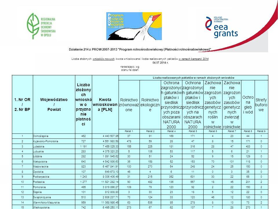 Działanie 214 z PROW 2007-2013 Program rolnośrodowiskowy (Płatności rolnośrodowiskowe) Liczba złożonych wniosków nowych, kwota wnioskowana i liczba realizowanych pakietów w ramach kampanii 2014 narastająco, wg stanu na dzień: 04.07.2014 r.
