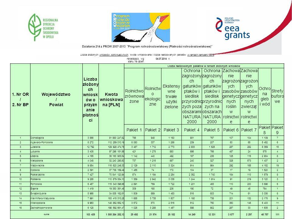Działanie 214 z PROW 2007-2013 Program rolnośrodowiskowy (Płatności rolnośrodowiskowe) Liczba złożonych wniosków kontynuacyjnych, kwota wnioskowana i liczba realizowanych pakietów w ramach kampanii 2014 narastająco, wg stanu na dzień: 04.07.2014 r.