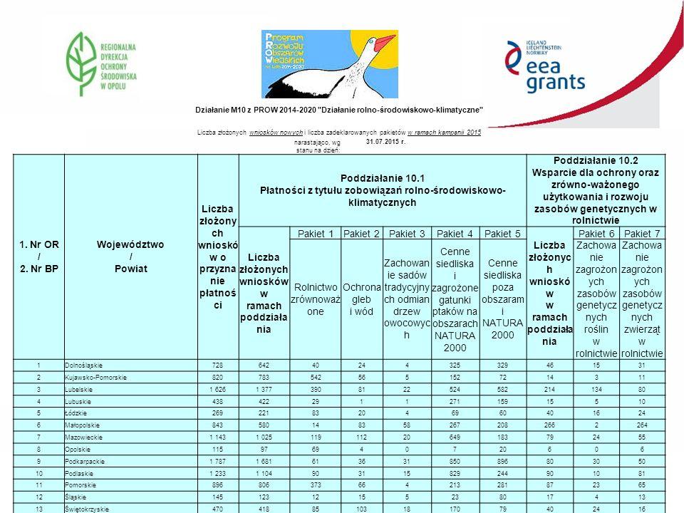 Działanie M10 z PROW 2014-2020 Działanie rolno-środowiskowo-klimatyczne Liczba złożonych wniosków nowych i liczba zadeklarowanych pakietów w ramach kampanii 2015 narastająco, wg stanu na dzień: 31.07.2015 r.