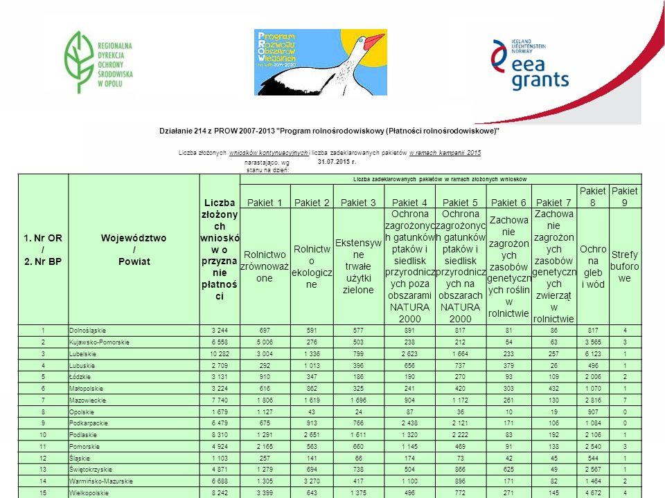 Działanie 214 z PROW 2007-2013 Program rolnośrodowiskowy (Płatności rolnośrodowiskowe) Liczba złożonych wniosków kontynuacyjnych i liczba zadeklarowanych pakietów w ramach kampanii 2015 narastająco, wg stanu na dzień: 31.07.2015 r.