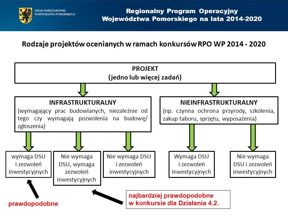 Rodzaje projektów ocenianych w ramach konkursów RPO WP 2014 - 2020 PROJEKT (jedno lub więcej zadań) INFRASTRUKTURALNY (wymagający prac budowlanych, ni